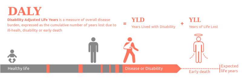 1000px-DALY_disability_affected_life_year_infographic