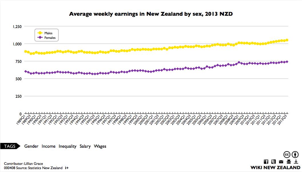 Средняя недельная зарплата в Новой Зеландии