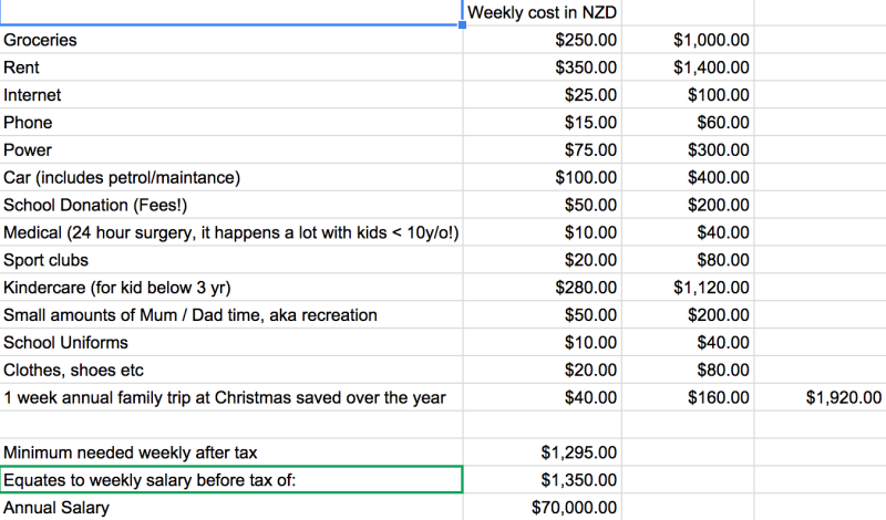 The_Cost_of_Mum__Dad_and_3_Healthy_Kids_in_Modern_NZ__feel_free_to_add_household_costs_not_listed__-_Google_Sheets