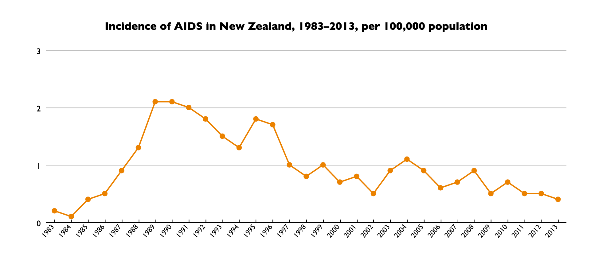 Wiki_New_Zealand___Search_Results___aids