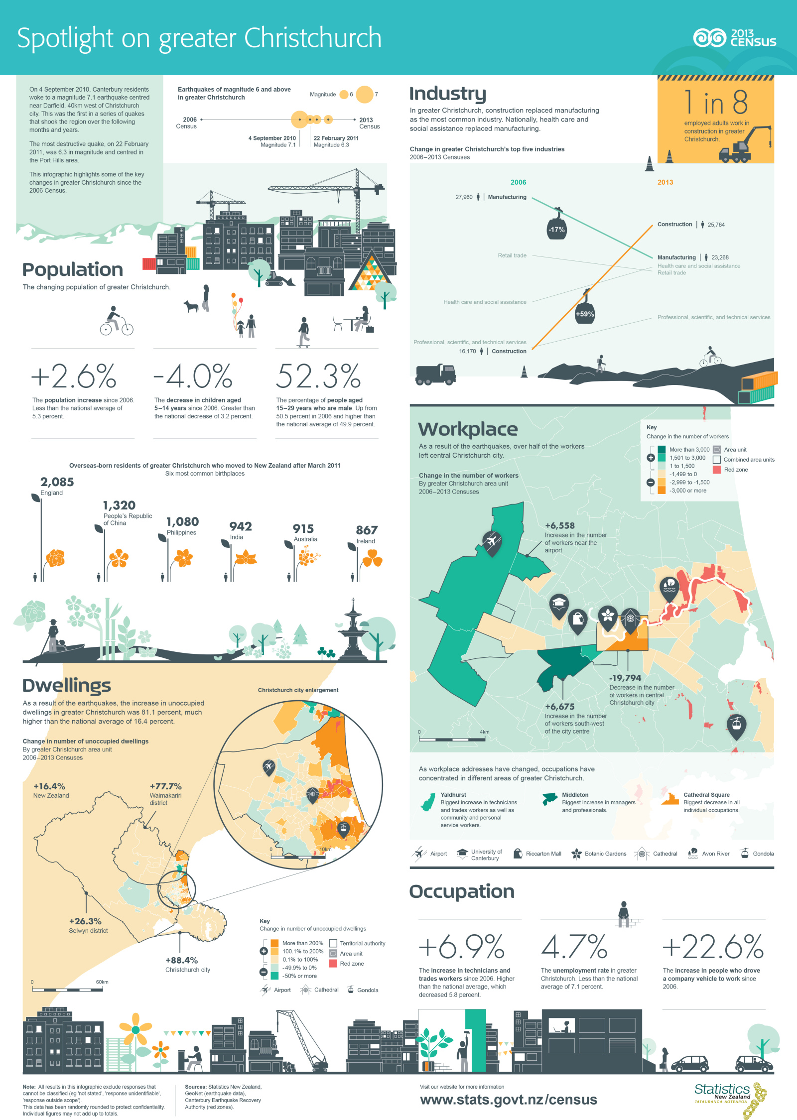 2013-Census-Greater-Christchurch-infographic-poster