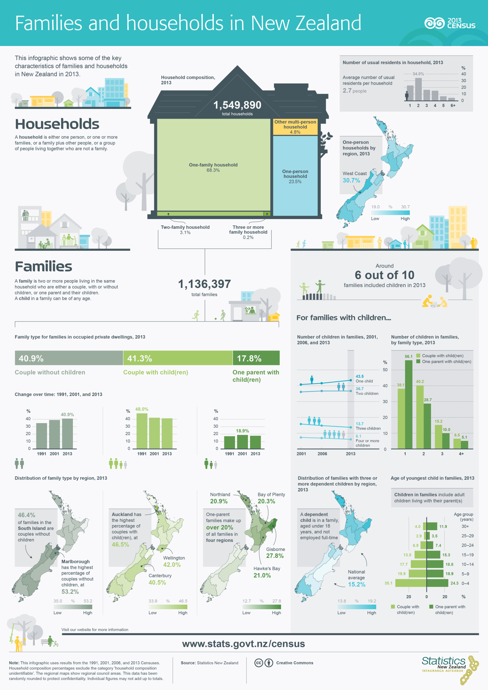 families-households-infographic-poster