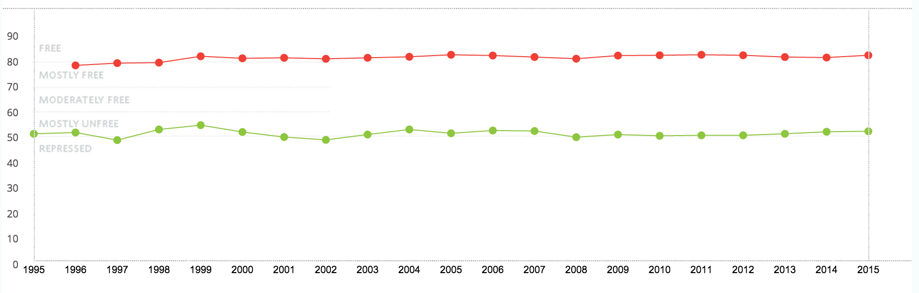 New_Zealand_vs__Russia_Economic_Freedom_Chart
