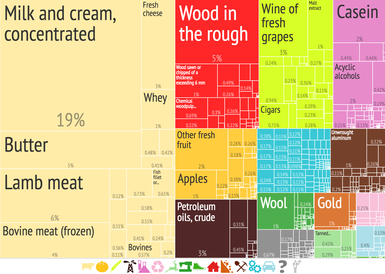 What did New Zealand export in 2014? | The Atlas Of Economic Complexity 2016-04-22 12-29-53