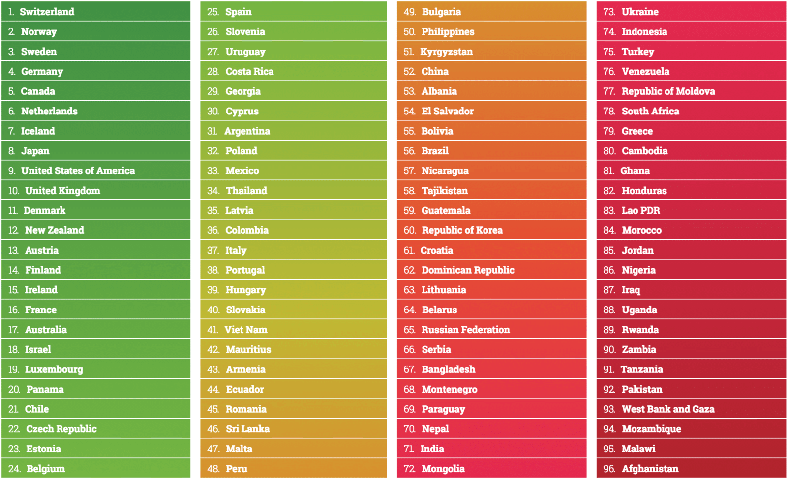 Global rankings table | Data | Global AgeWatch Index 2015 2016-05-09 11-33-54