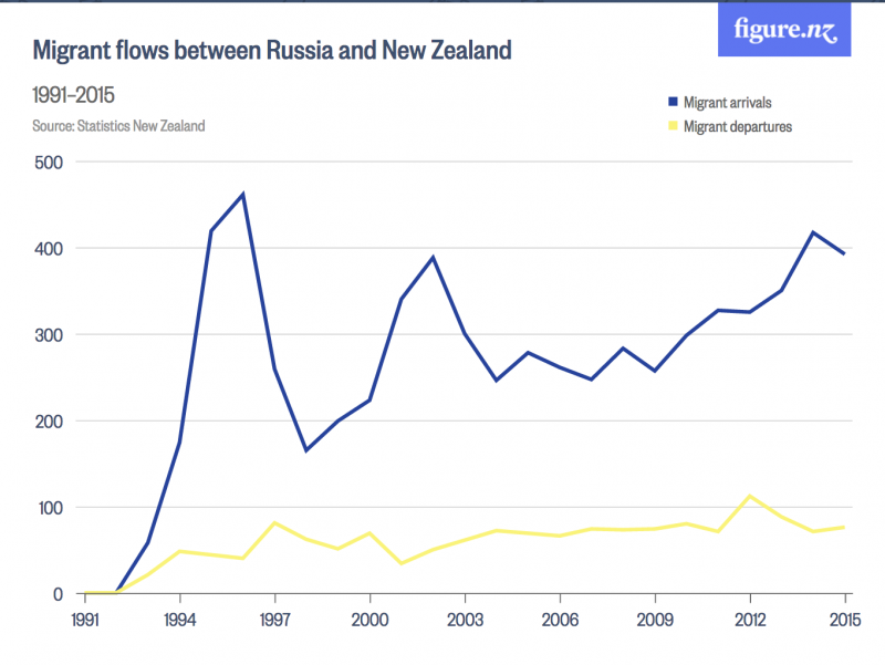migrant-flows-between-russia-and-new-zealand-figure-nz-2016-12-05-11-27-12
