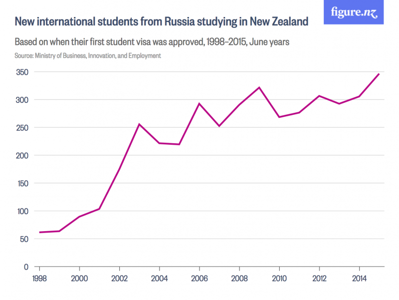 new-international-students-from-russia-studying-in-new-zealand-figure-nz-2016-12-05-11-26-54
