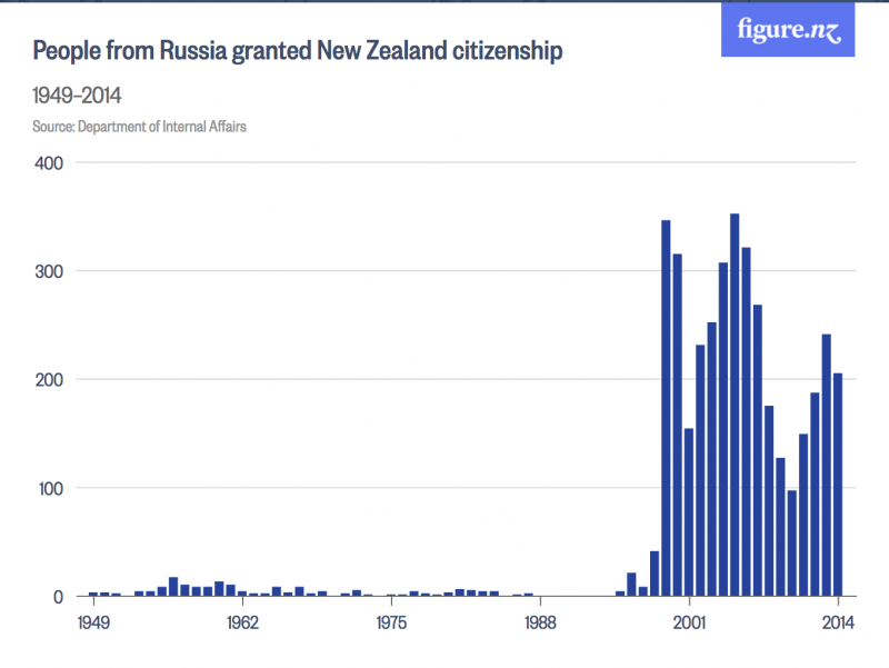 people-from-russia-granted-new-zealand-citizenship-figure-nz-2016-12-05-11-27-29